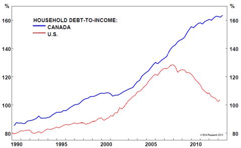 Canada US debt