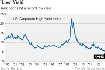 WSJ-junk-bond-yields