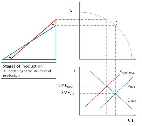 Capital Structure Macro RWA SME