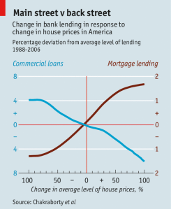 mortgage business lending
