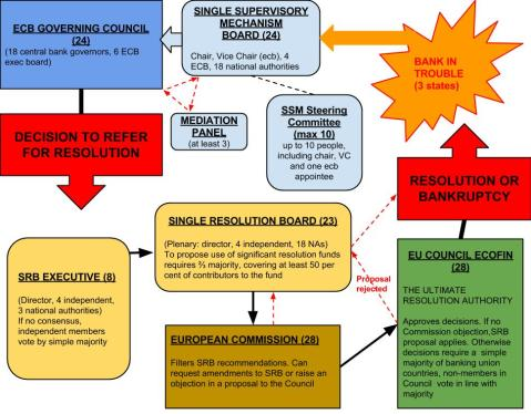 European Resolution Mechanism