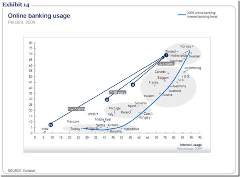 Mckinsey 2 Internet banking