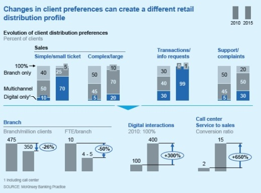 McKinsey retail banking