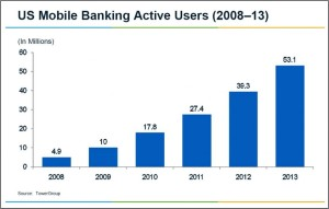 Mobile-Banking-User-Growth