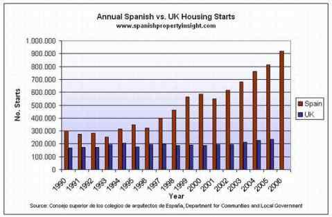 UK Spain Housing Starts