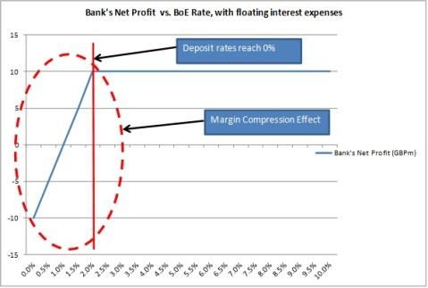Bank net profit profile - compression