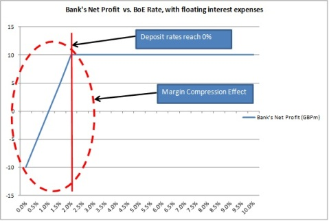 Bank net profit profile - compression