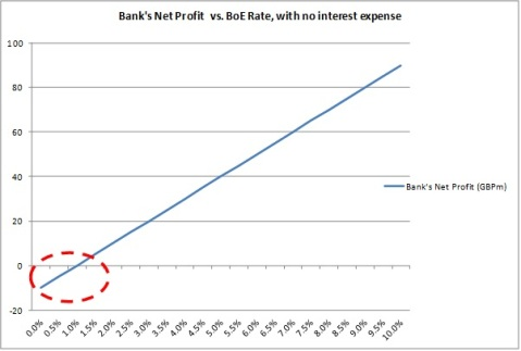 Bank net profit profile - simple