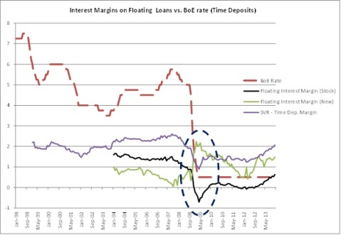 BoE Mortgage Rates 2
