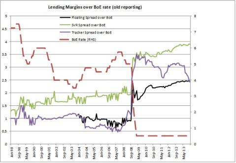 Lending margins over BoE