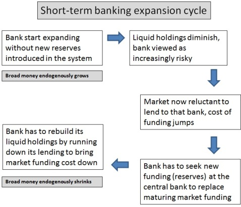 Banking expansion cycle