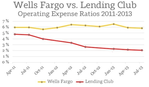 Wells vs Lending Club