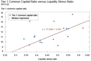 Liquidity stress ratio
