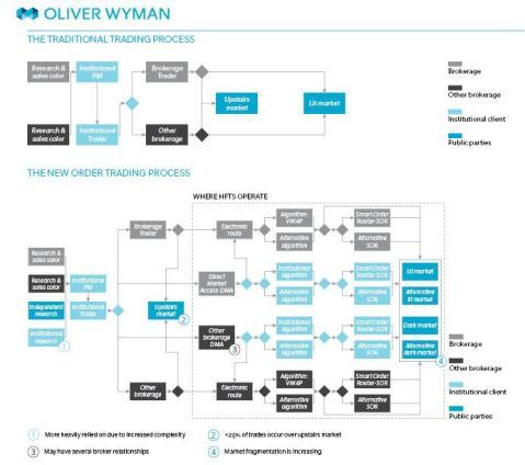 Oliver Wyman_Trading Process