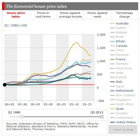 The Economist House Prices