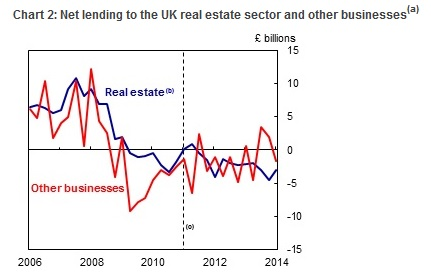 UK Business Lending