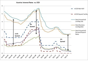 Austria interest rates