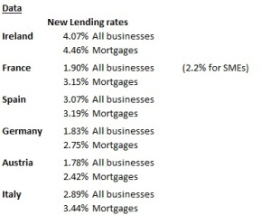European New Lending Rates