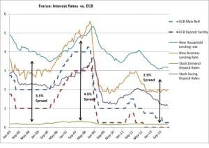 France interest rates