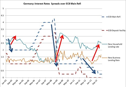 Germany New Lending Rates Spreads