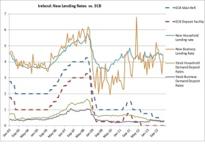 Ireland interest rates 2