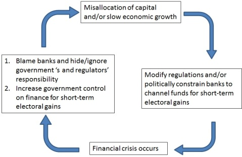 Political Banking Cycle