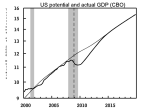 CBO Output Gap