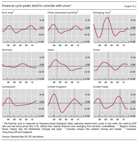 BIS financial cycles