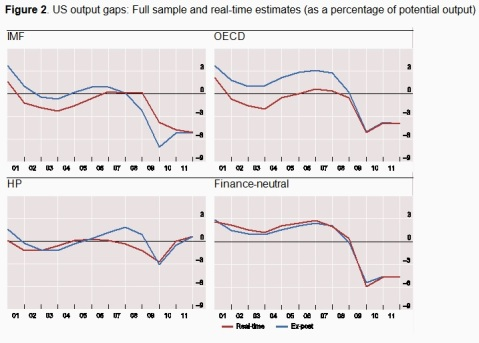 BIS Output Gap