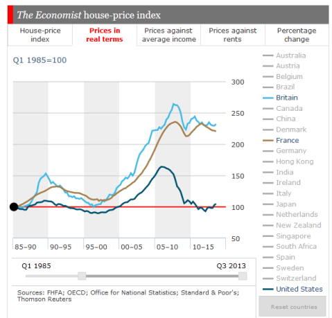 Economist Housing UK US France 2