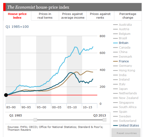 Economist Housing UK US France