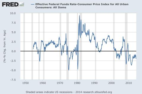 fredgraph US real interest rates