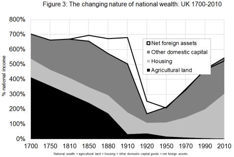 Piketty UK
