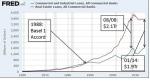 US lending Basel