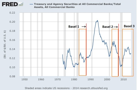 Secular Stagnation Basel 3