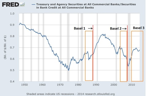 Secular Stagnation Basel 4
