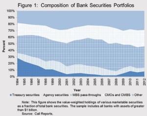 Stein Banks Securities Portfolio
