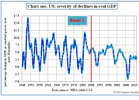 US GDP Growth Basel 1