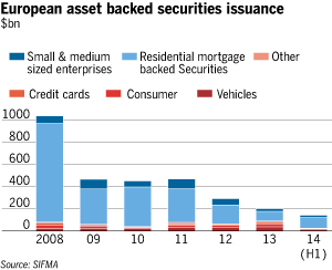 Europe ABS Issuance