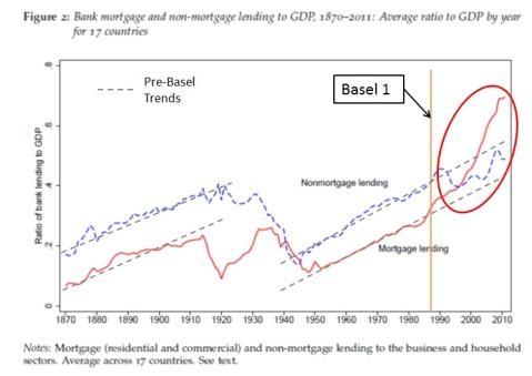 Historical aggregate lending