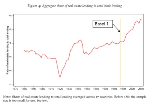 Historical aggregate RE lending