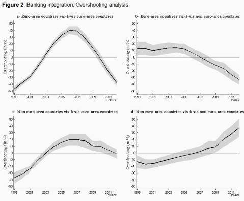 Banking integration