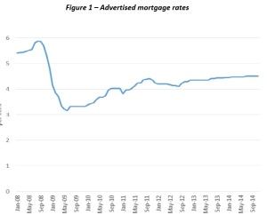 Ireland mortgage rates