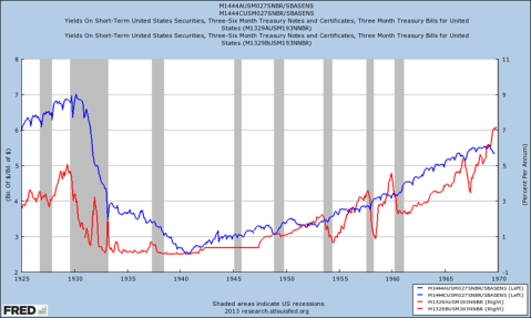 Money Multiplier US Great Depression