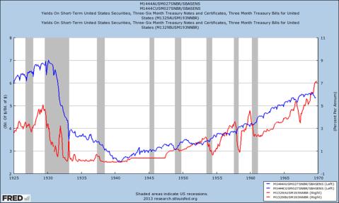 Money Multiplier US Great Depression