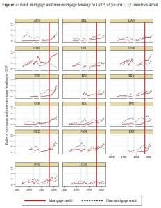Basel housing cycles