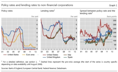 BIS New lending rates