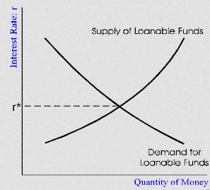 Loanable Funds