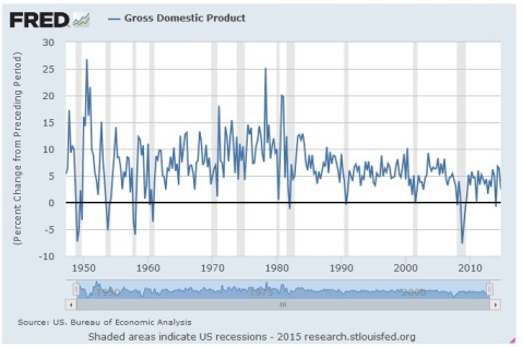 US NGDP Growth
