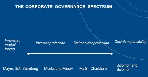 Corporate Governance Spectrum